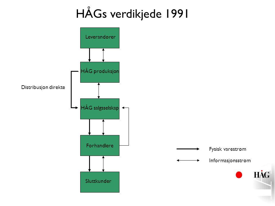 HÅGs verdikjede 1991 Leverandører HÅG produksjon Distribusjon direkte