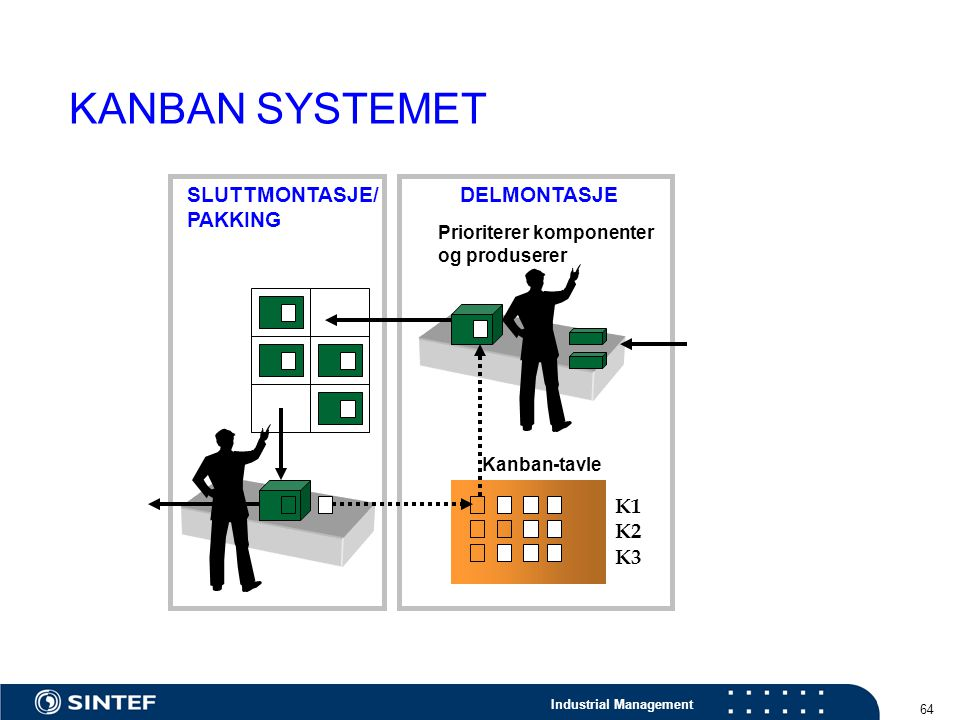 KANBAN SYSTEMET SLUTTMONTASJE/ PAKKING DELMONTASJE K1 K2 K3
