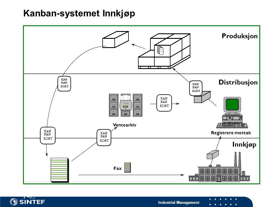 Kanban-systemet Innkjøp