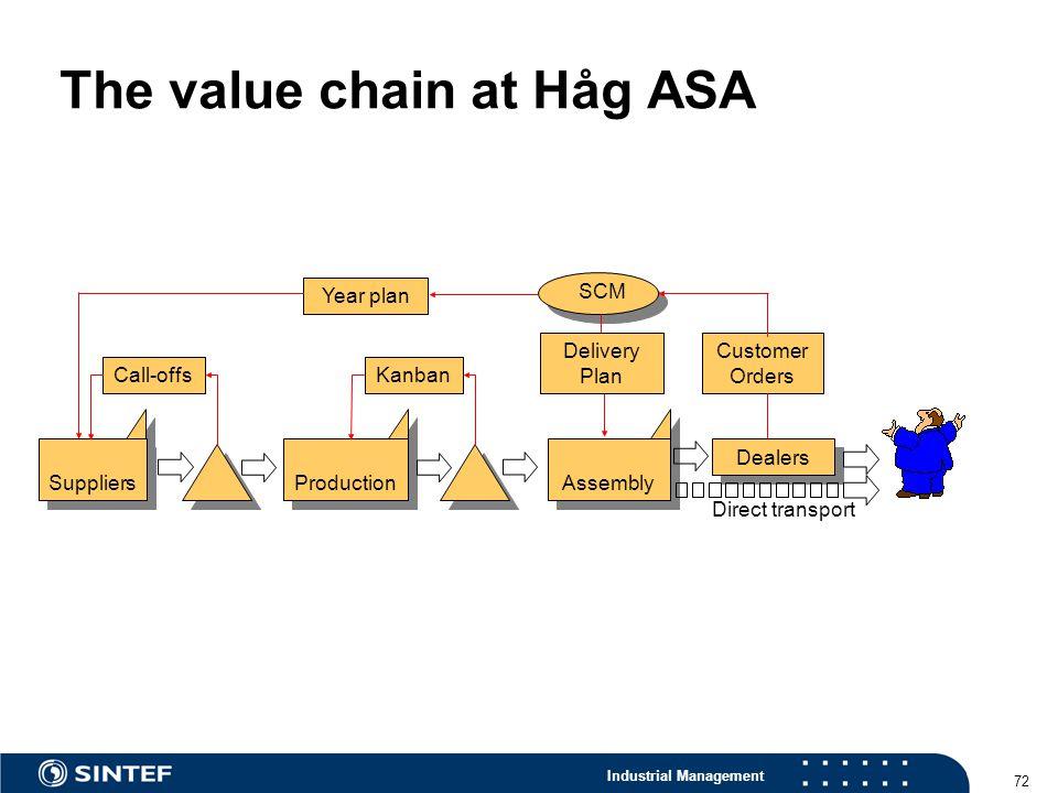 The value chain at Håg ASA