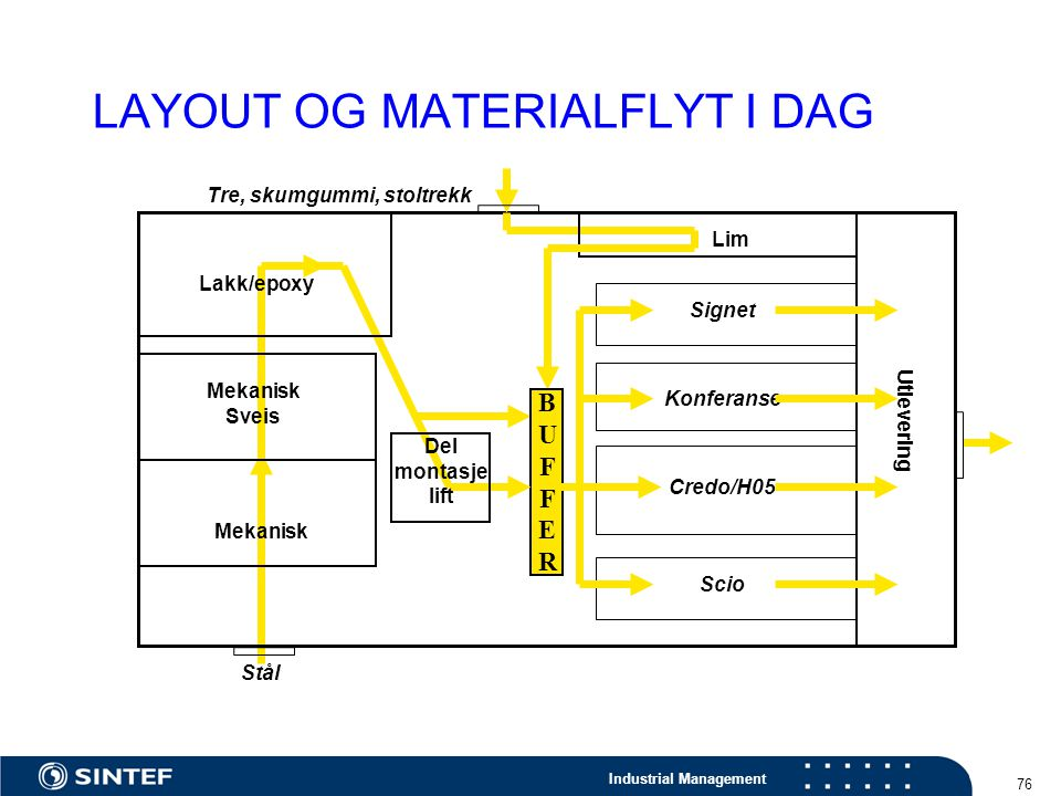 LAYOUT OG MATERIALFLYT I DAG