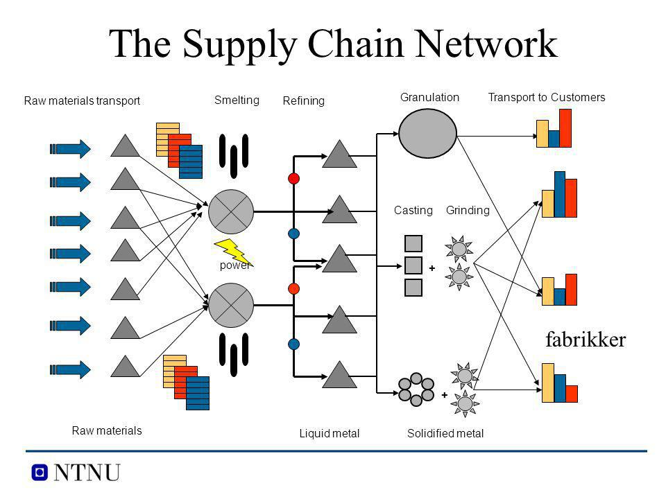 The Supply Chain Network