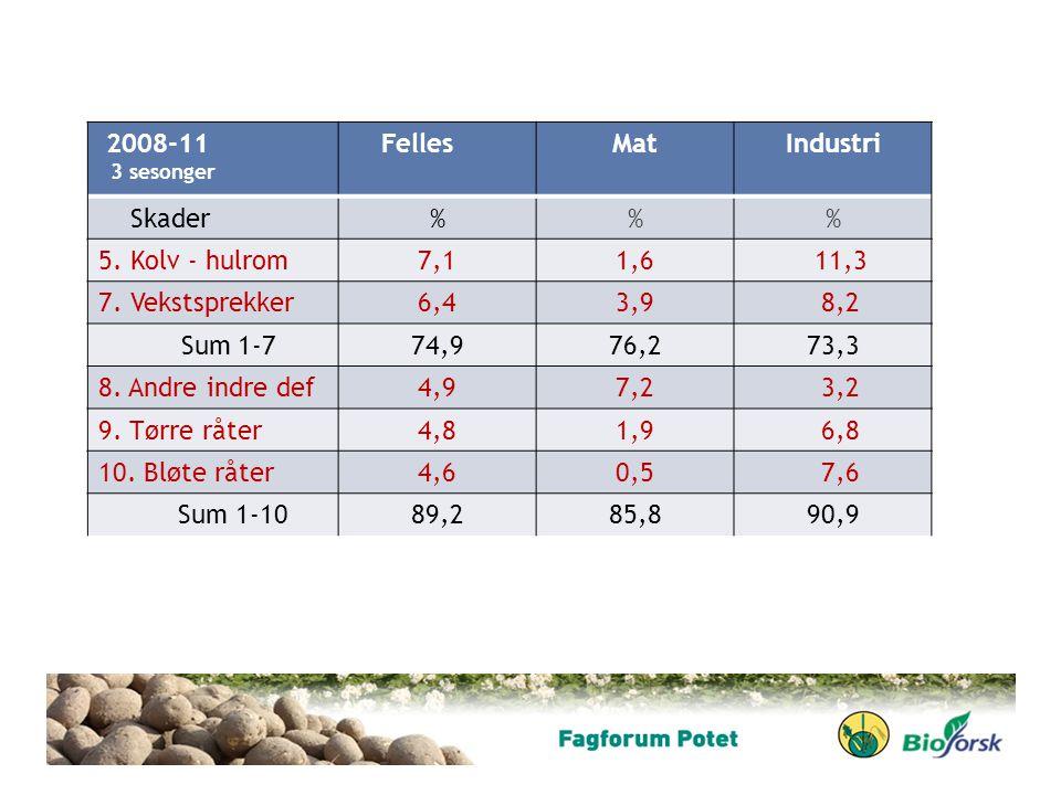 2008-11 Felles Mat Industri Skader % 5. Kolv - hulrom 7,1 1,6 11,3