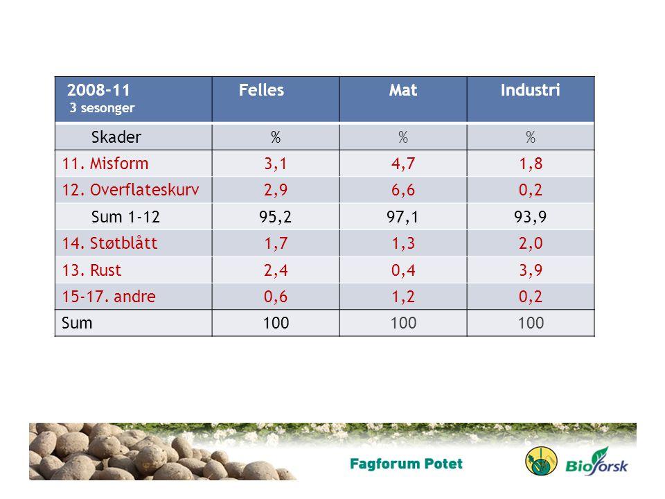 2008-11 Felles Mat Industri Skader % 11. Misform 3,1 4,7 1,8