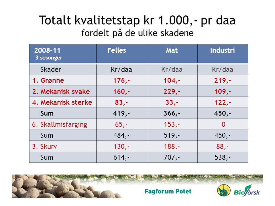 Totalt kvalitetstap kr 1.000,- pr daa fordelt på de ulike skadene