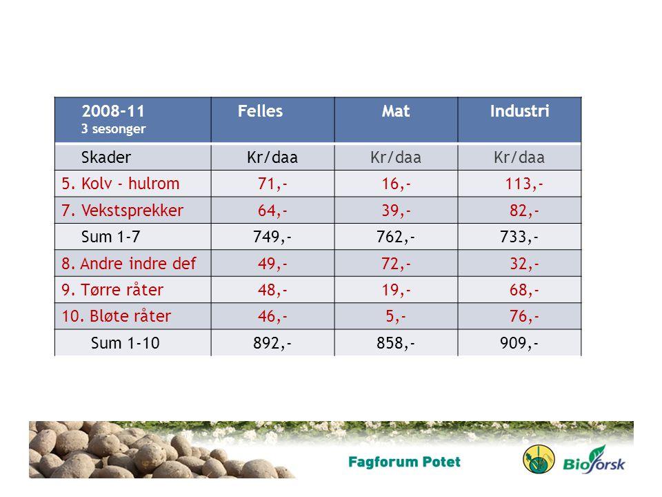 2008-11 Felles Mat Industri Skader Kr/daa 5. Kolv - hulrom 71,- 16,-