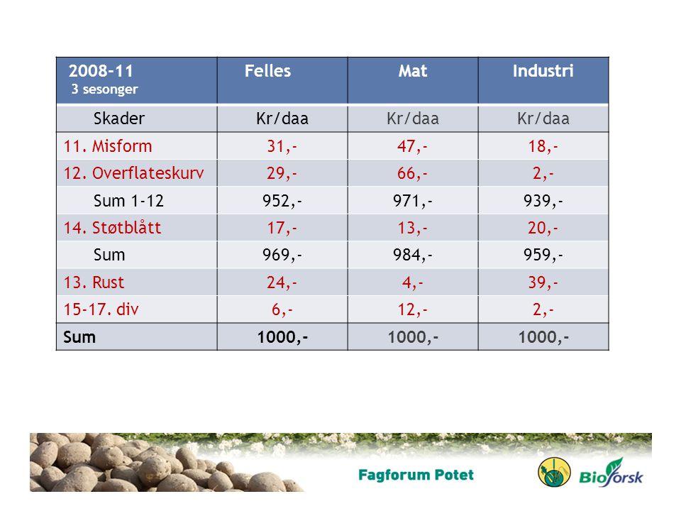 2008-11 Felles Mat Industri Skader Kr/daa 11. Misform 31,- 47,- 18,-