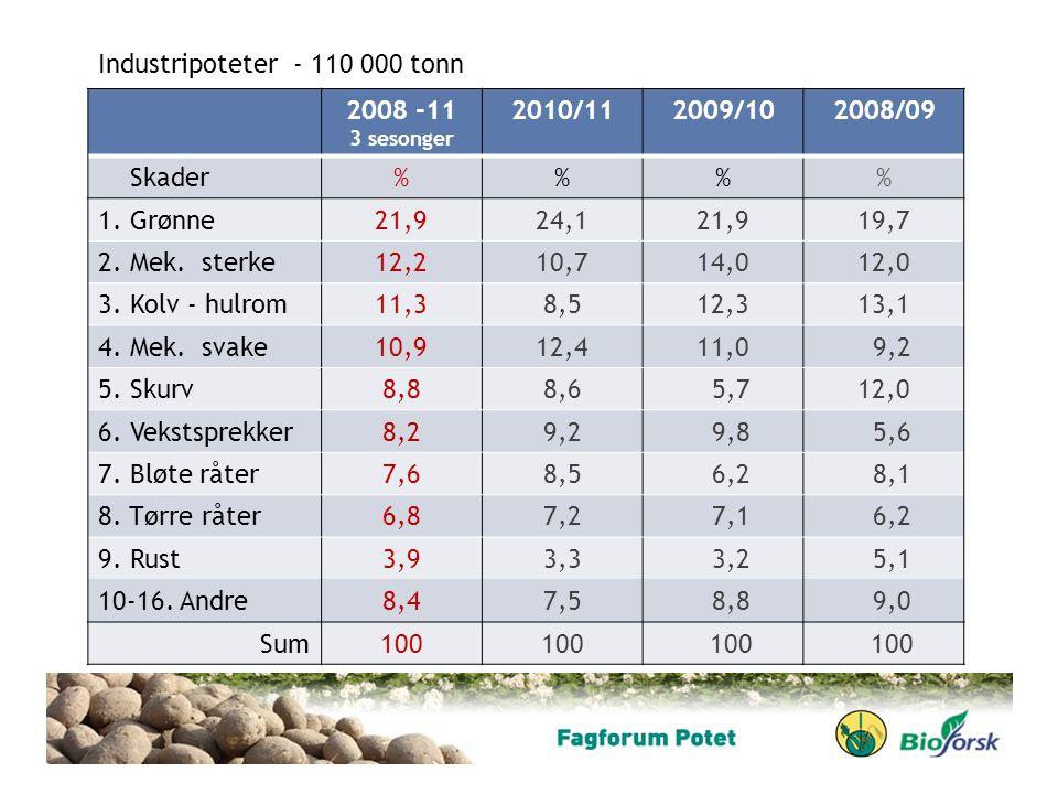 Industripoteter - 110 000 tonn 2008 -11 2010/11 2009/10 2008/09 Skader