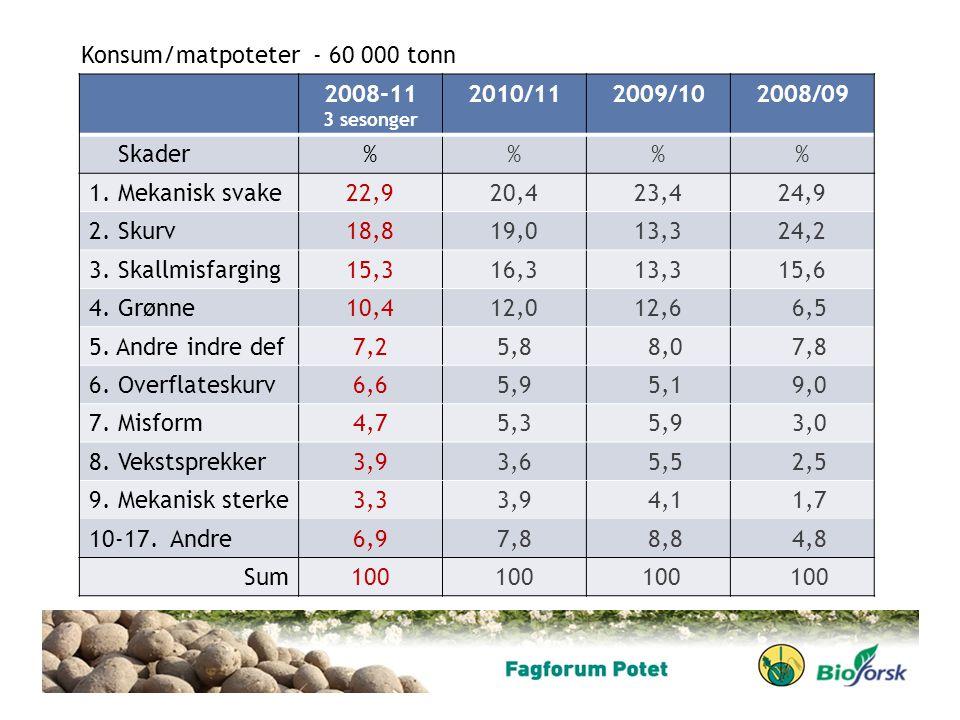 Konsum/matpoteter - 60 000 tonn 2008-11 2010/11 2009/10 2008/09 Skader