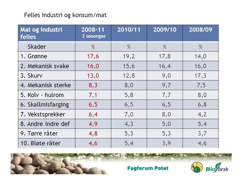 Felles industri og konsum/mat Mat og industri felles 2008-11 2010/11