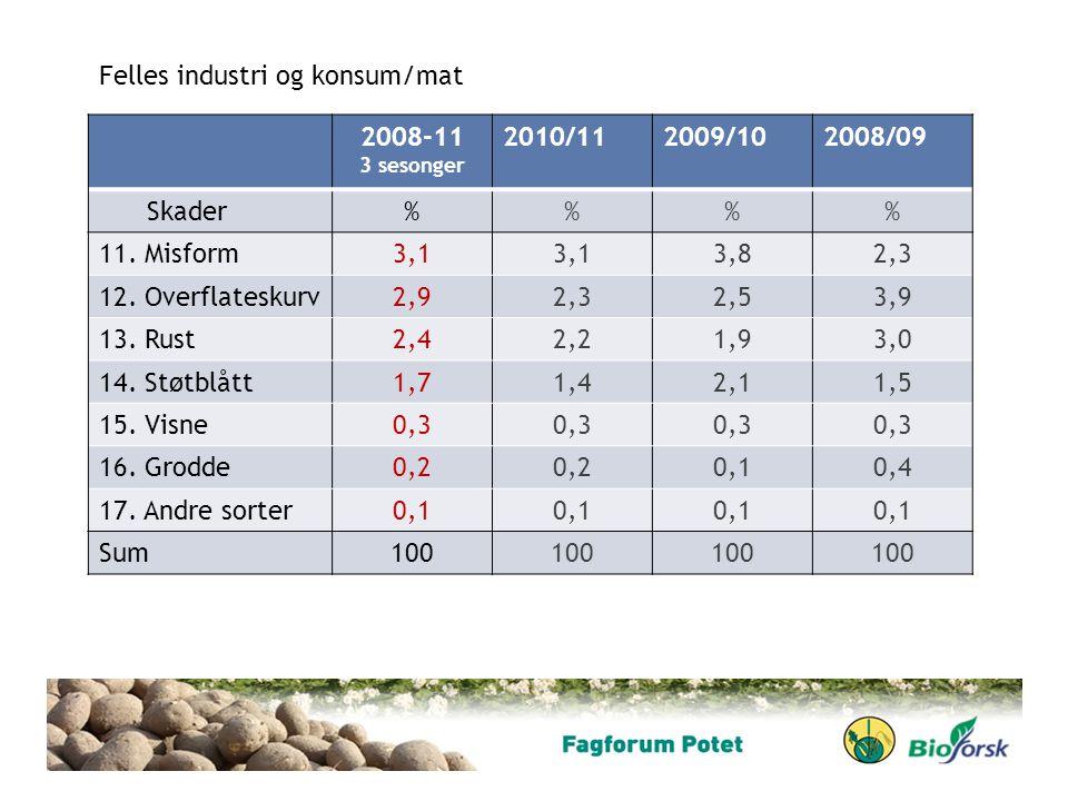 Felles industri og konsum/mat 2008-11 2010/11 2009/10 2008/09 Skader %