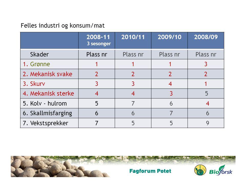 Felles industri og konsum/mat 2008-11 2010/11 2009/10 2008/09 Skader