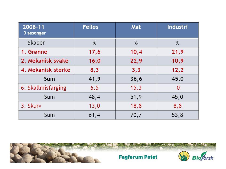 2008-11 Felles Mat Industri Skader % 1. Grønne 17,6 10,4 21,9