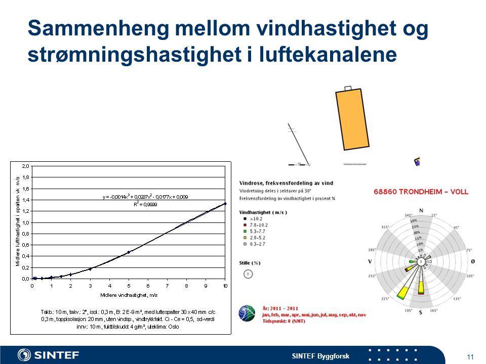 Sammenheng mellom vindhastighet og strømningshastighet i luftekanalene