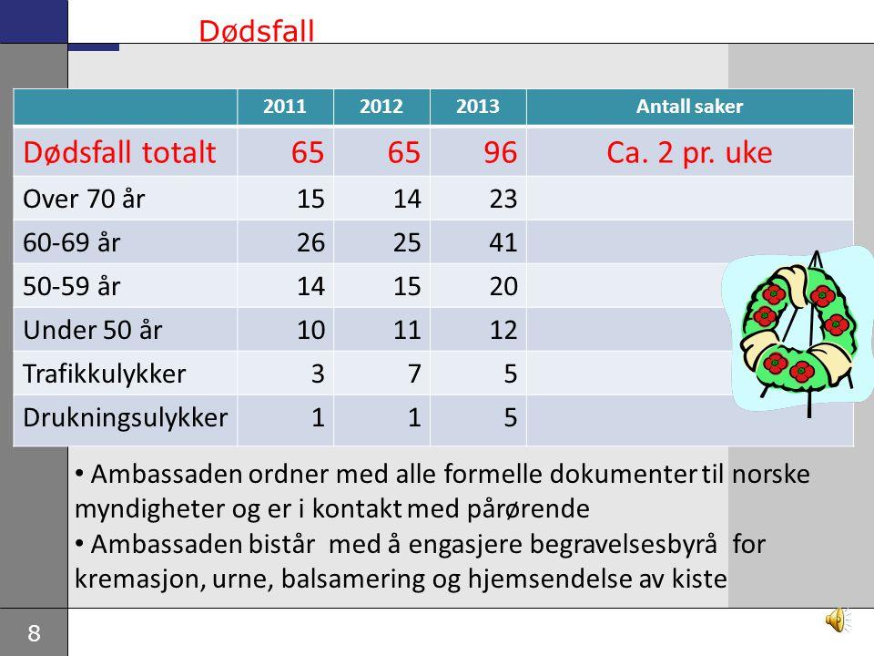 Dødsfall totalt 65 96 Ca. 2 pr. uke Dødsfall Over 70 år 15 14 23