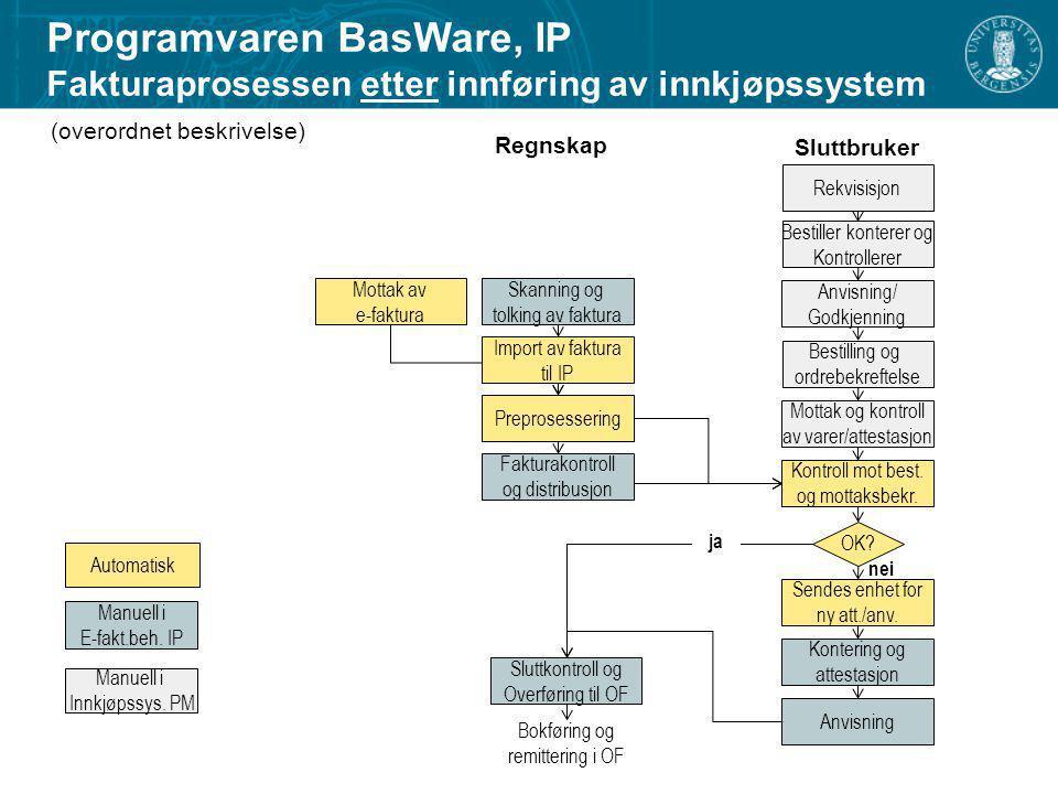 Programvaren BasWare, IP Fakturaprosessen etter innføring av innkjøpssystem
