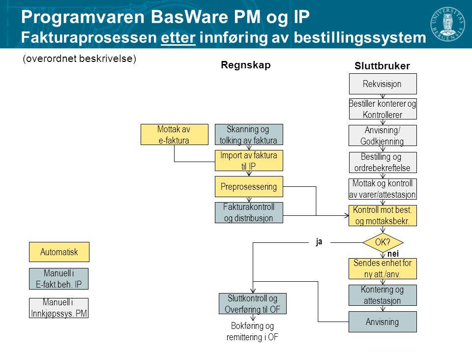 Programvaren BasWare PM og IP Fakturaprosessen etter innføring av bestillingssystem