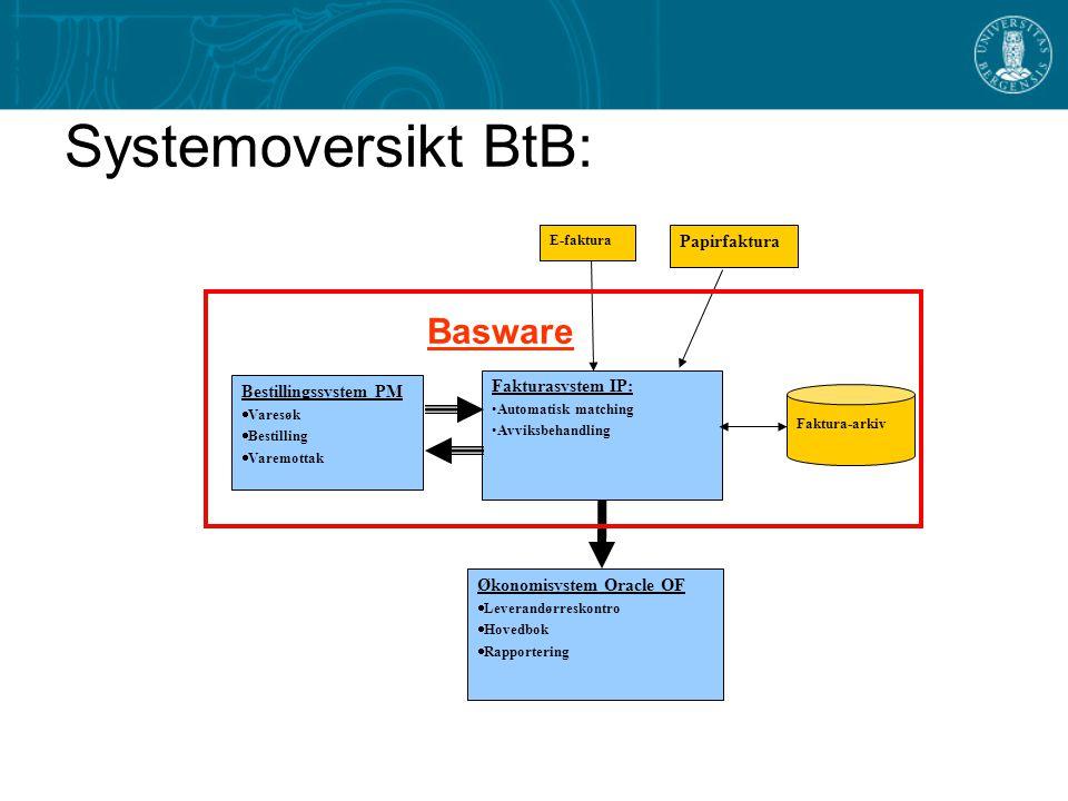 Systemoversikt BtB: Basware Papirfaktura Fakturasystem IP: