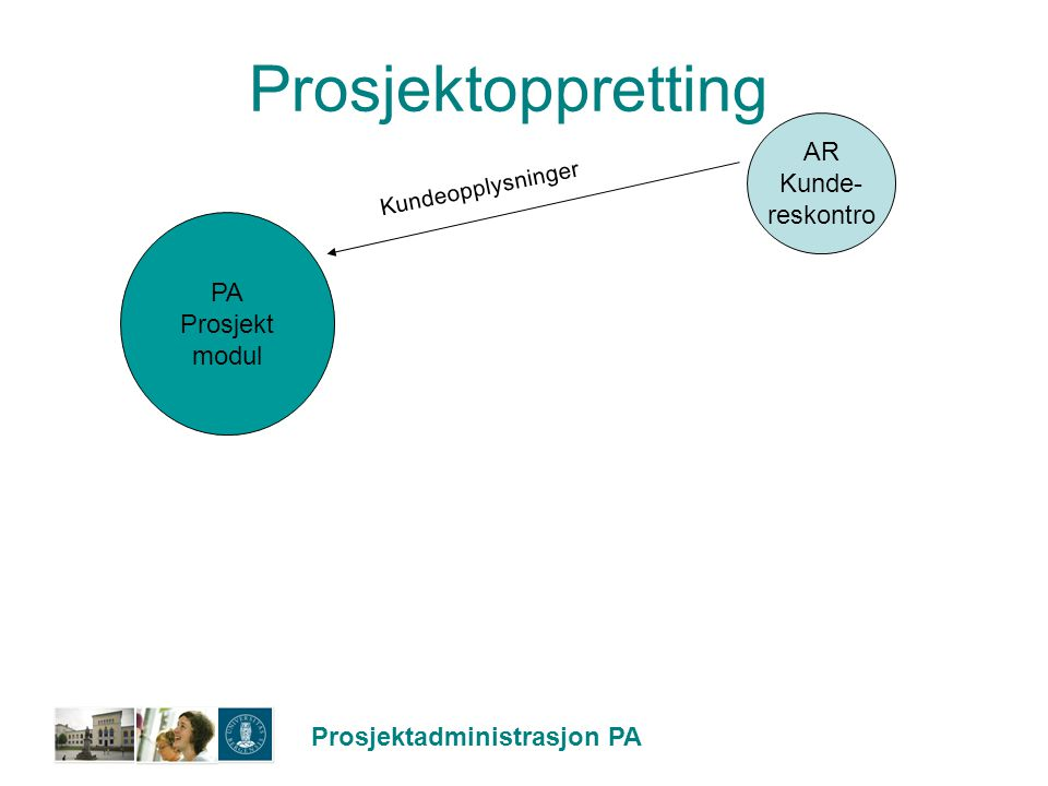Prosjektoppretting AR Kunde- reskontro PA Prosjekt modul