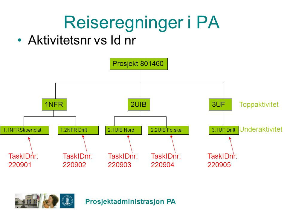 Reiseregninger i PA Aktivitetsnr vs Id nr Prosjekt 801460 1NFR 2UIB