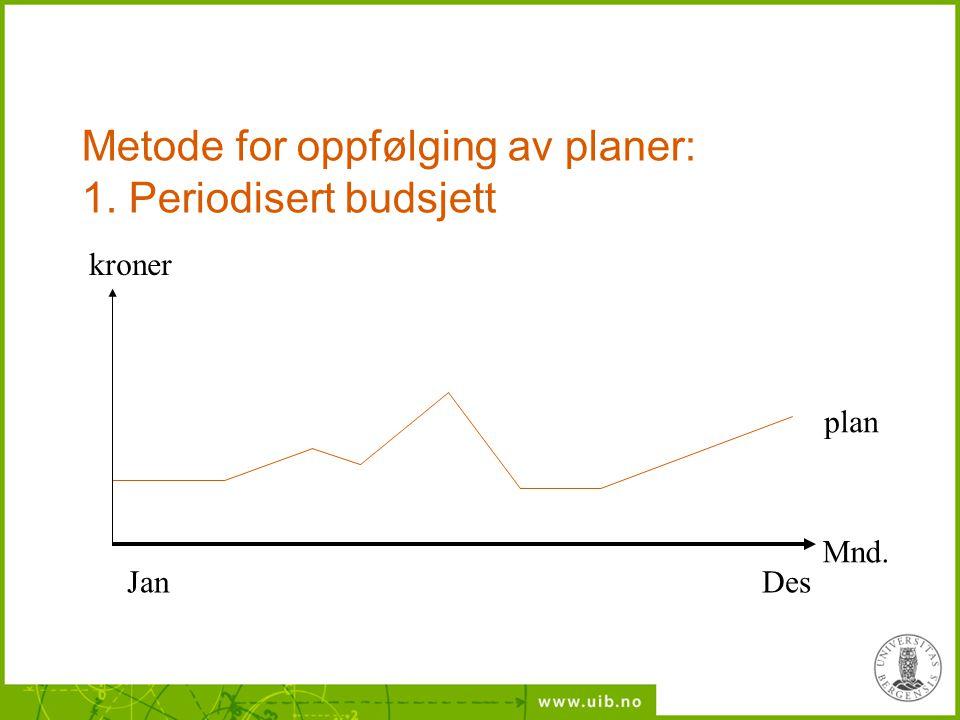 Metode for oppfølging av planer: 1. Periodisert budsjett