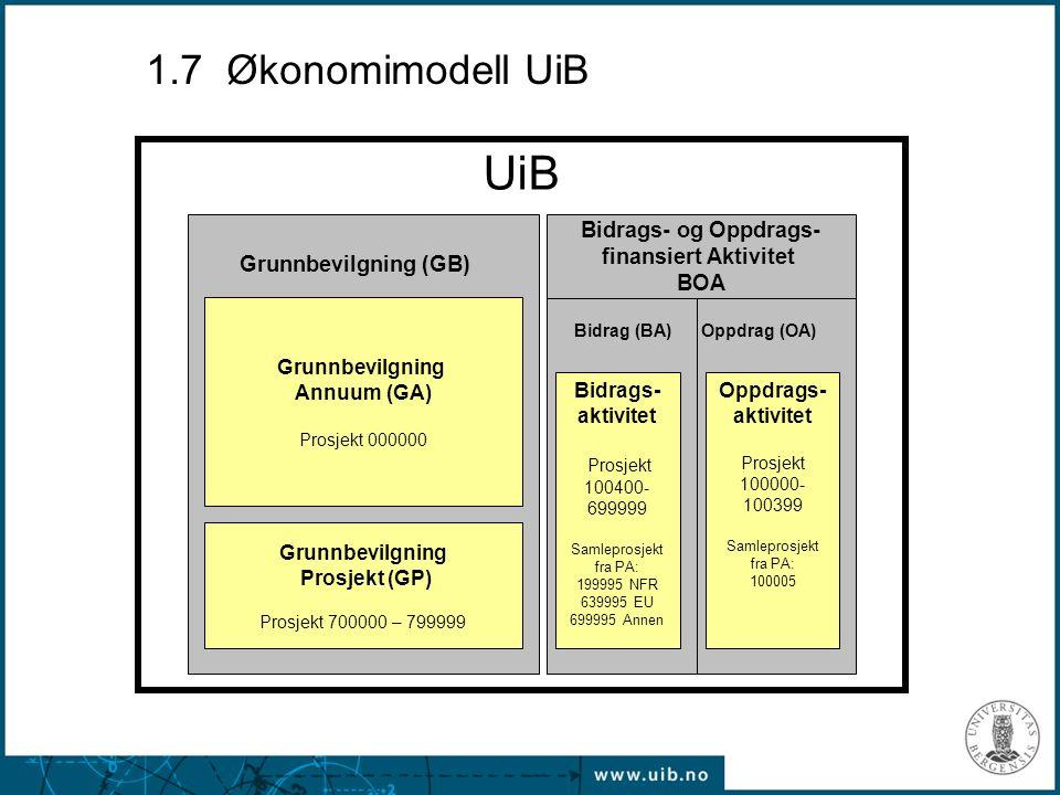 UiB 1.7 Økonomimodell UiB Bidrags- og Oppdrags- finansiert Aktivitet