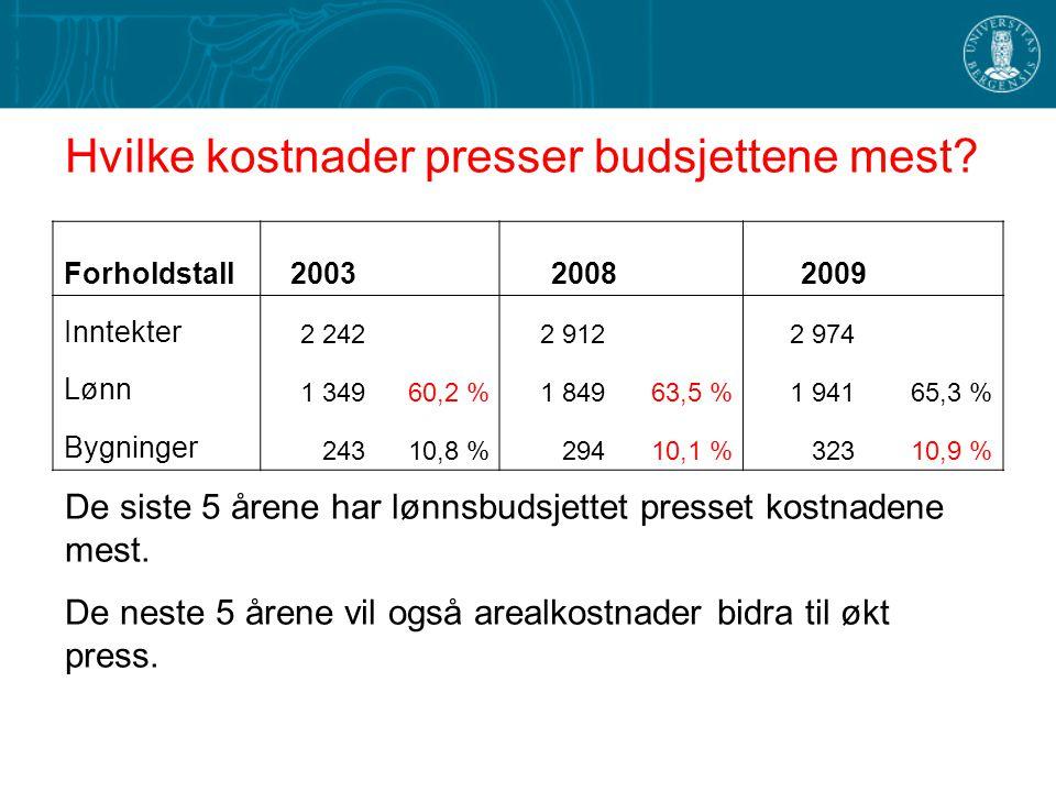 Hvilke kostnader presser budsjettene mest
