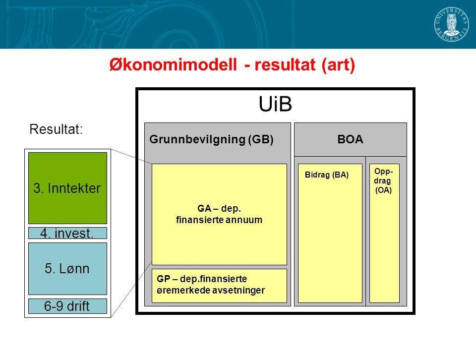 Økonomimodell - resultat (art)