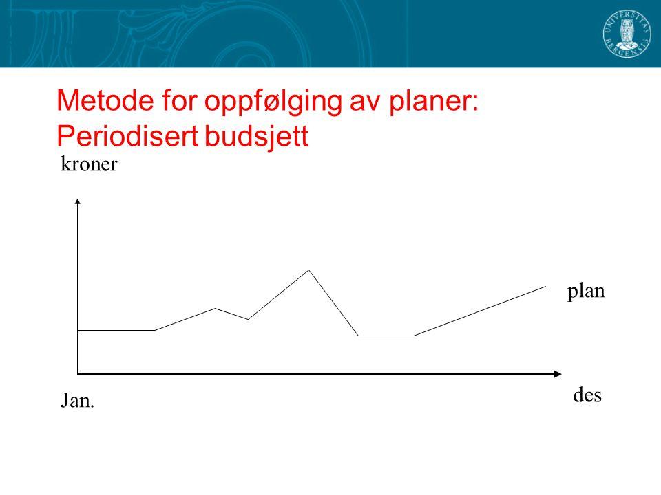 Metode for oppfølging av planer: Periodisert budsjett