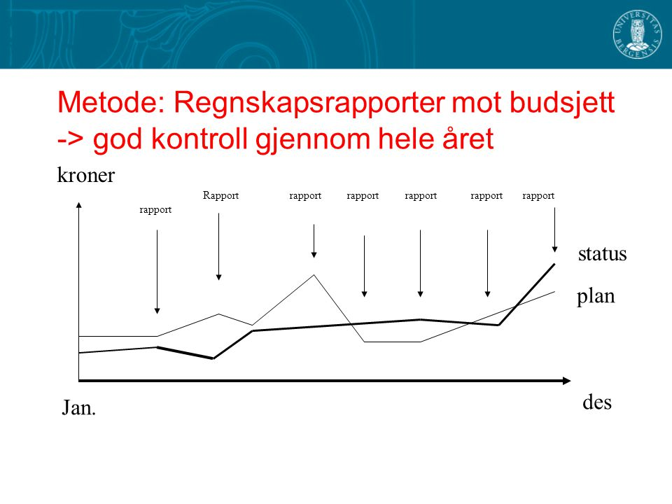 Metode: Regnskapsrapporter mot budsjett -> god kontroll gjennom hele året