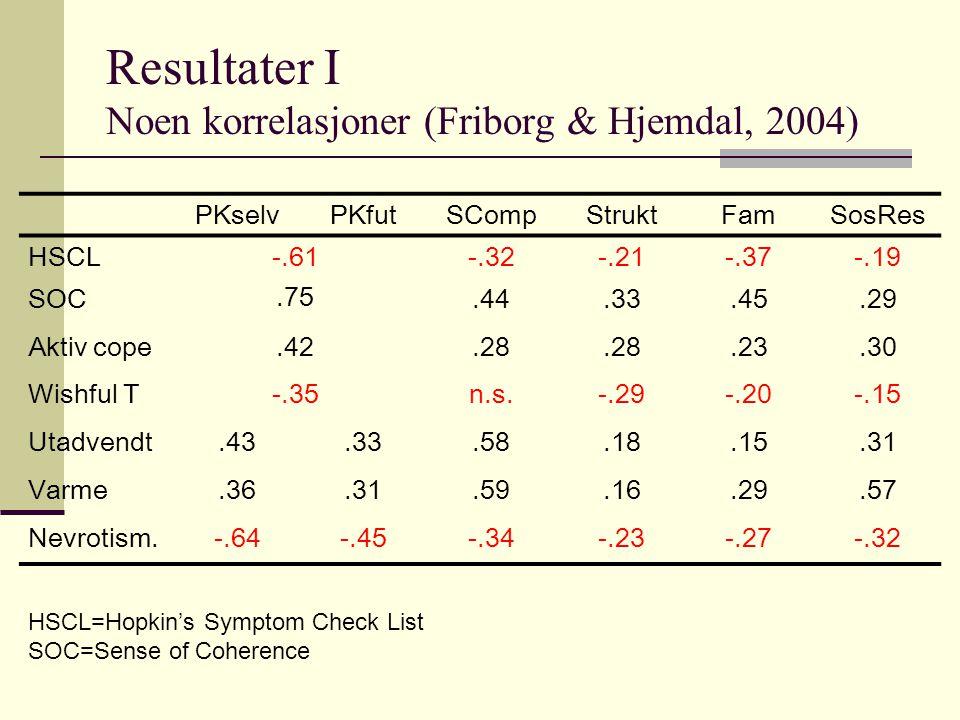 Resultater I Noen korrelasjoner (Friborg & Hjemdal, 2004)