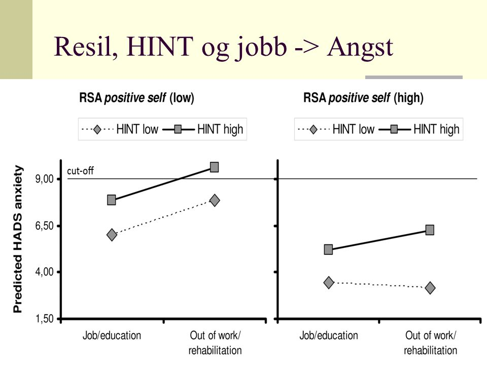 Resil, HINT og jobb -> Angst