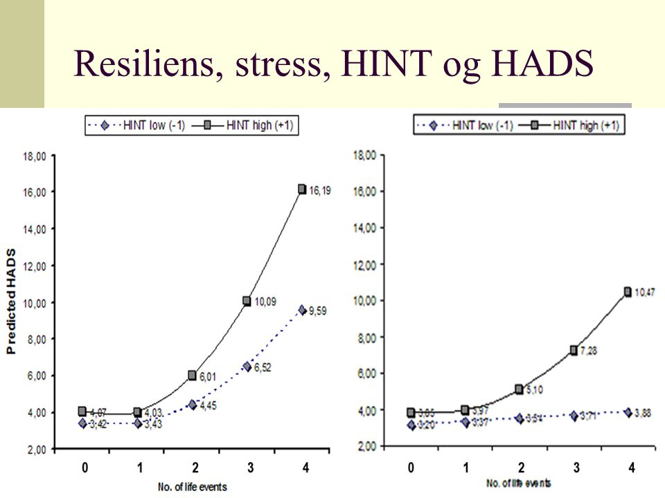 Resiliens, stress, HINT og HADS