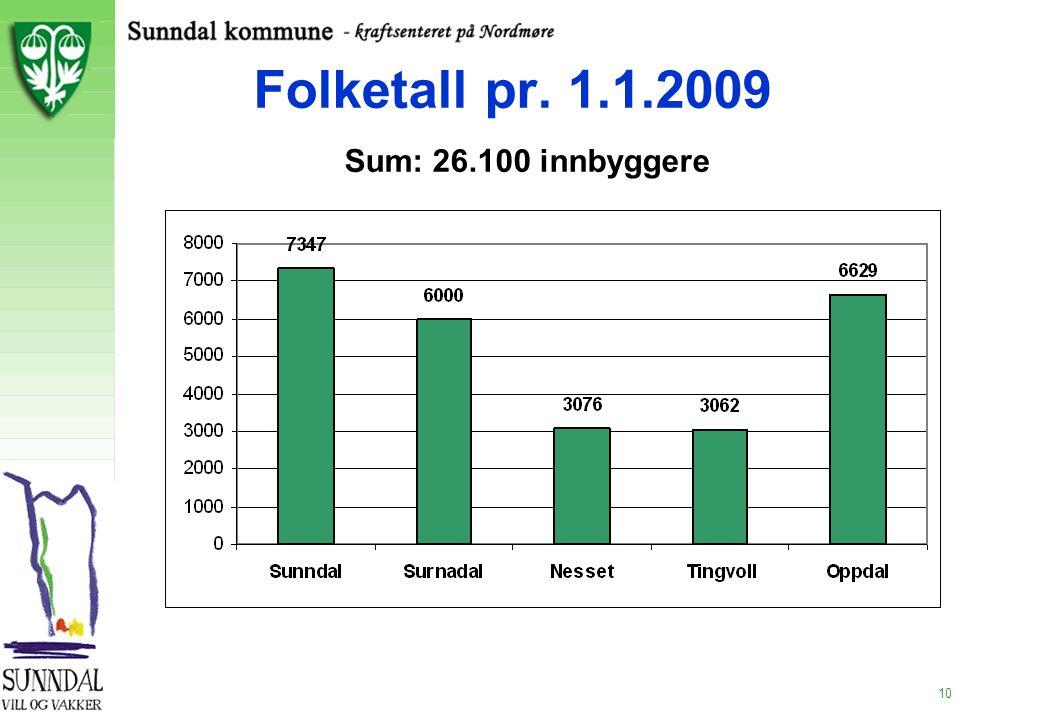 Folketall pr. 1.1.2009 Sum: 26.100 innbyggere