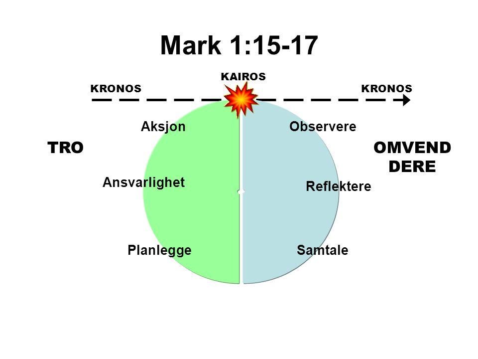 Mark 1:15-17 TRO OMVEND DERE Aksjon Observere Ansvarlighet Reflektere