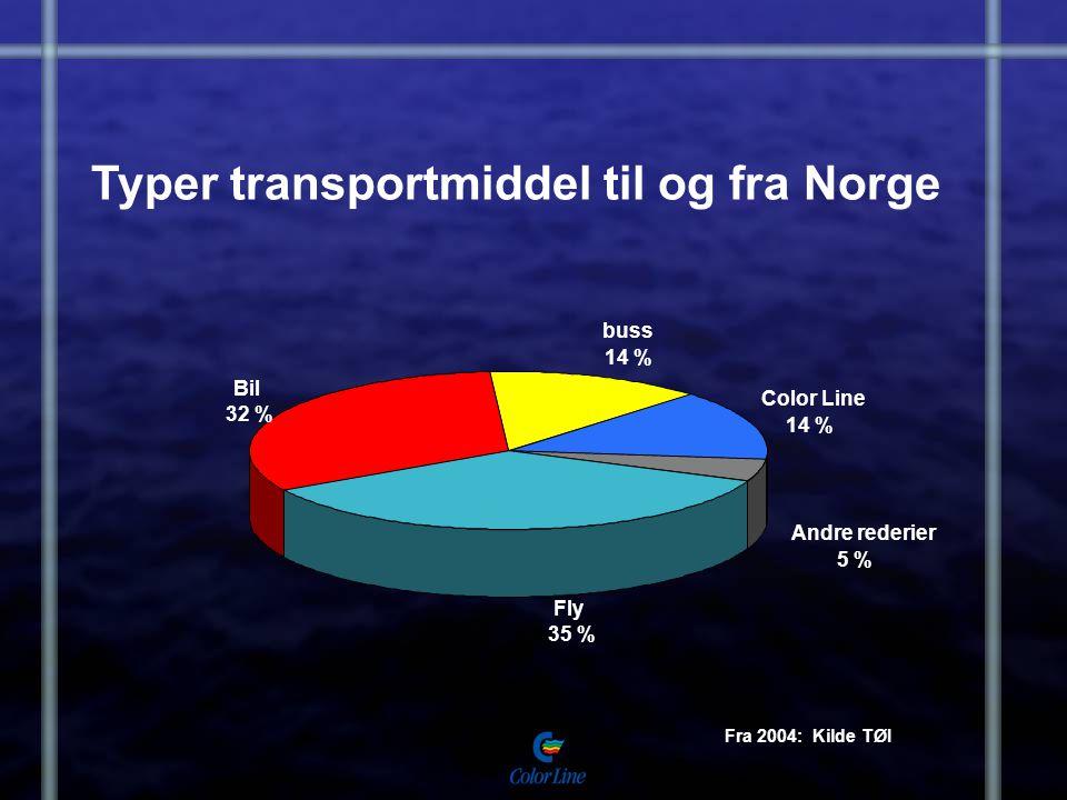 Typer transportmiddel til og fra Norge