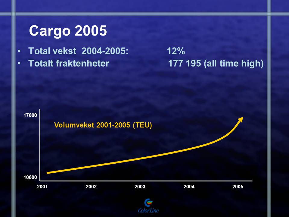 Cargo 2005 Total vekst 2004-2005: 12% Totalt fraktenheter 177 195 (all time high)