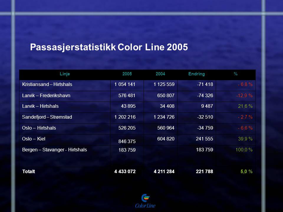 Passasjerstatistikk Color Line 2005
