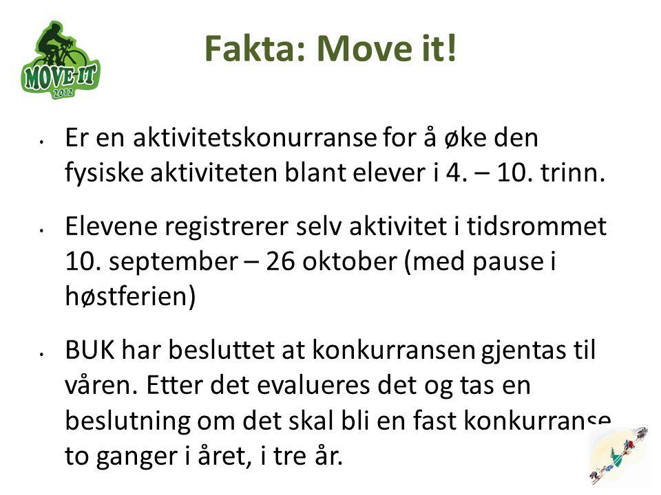 Fakta: Move it! Er en aktivitetskonurranse for å øke den fysiske aktiviteten blant elever i 4. – 10. trinn.