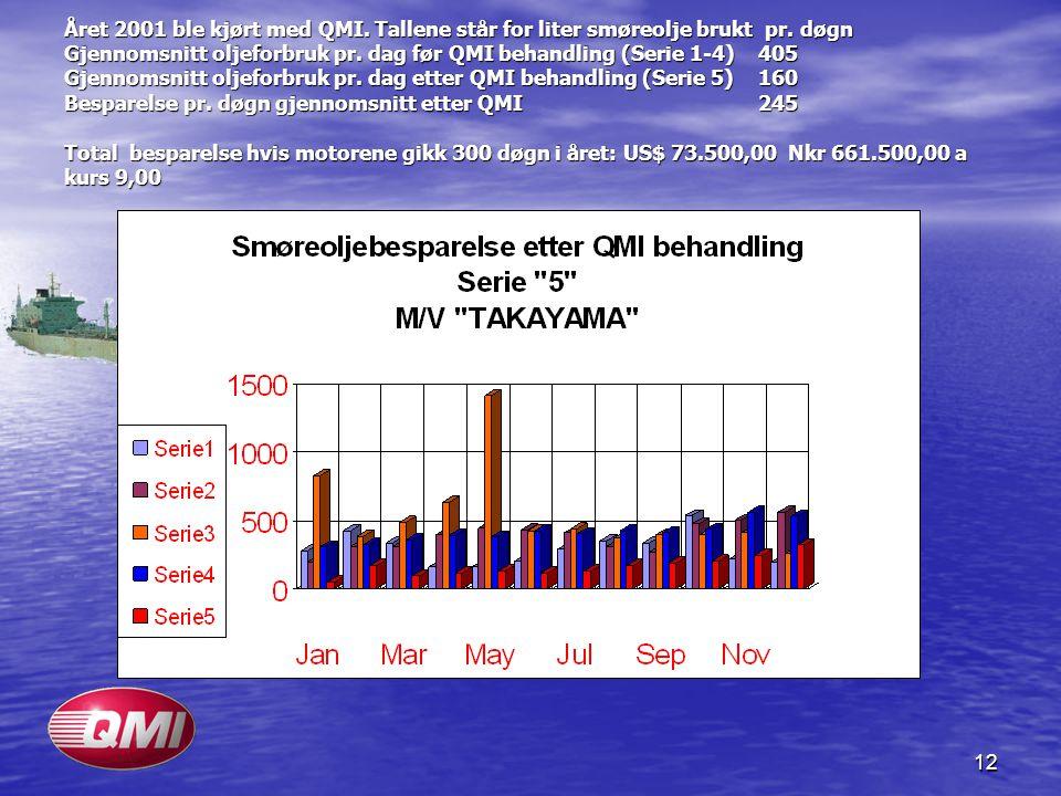 Året 2001 ble kjørt med QMI. Tallene står for liter smøreolje brukt pr