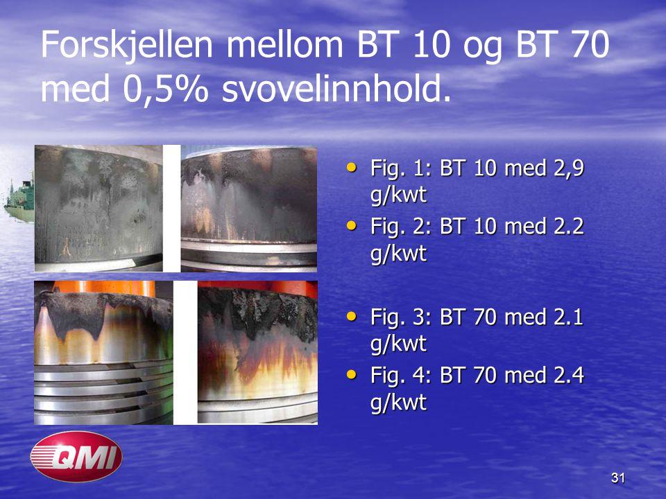 Forskjellen mellom BT 10 og BT 70 med 0,5% svovelinnhold.