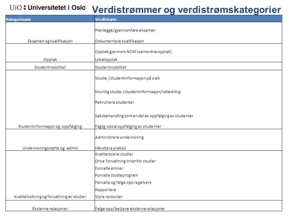 Verdistrømmer og verdistrømskategorier