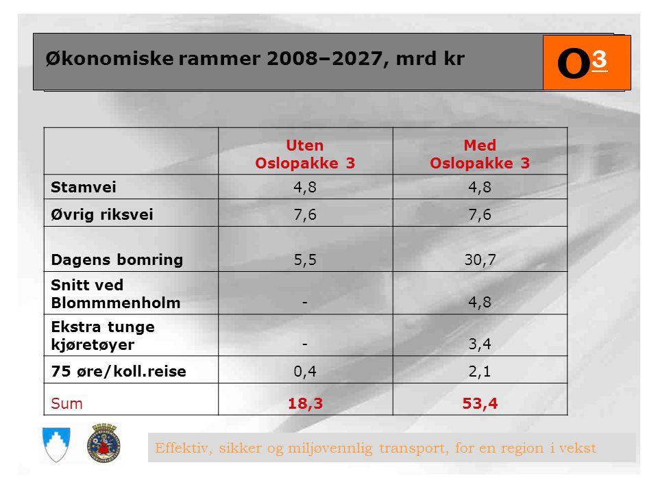 O3 Økonomiske rammer 2008–2027, mrd kr Uten Oslopakke 3