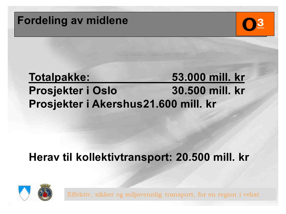Fordeling av midlene O3. Totalpakke: 53.000 mill. kr Prosjekter i Oslo 30.500 mill. kr Prosjekter i Akershus 21.600 mill. kr.