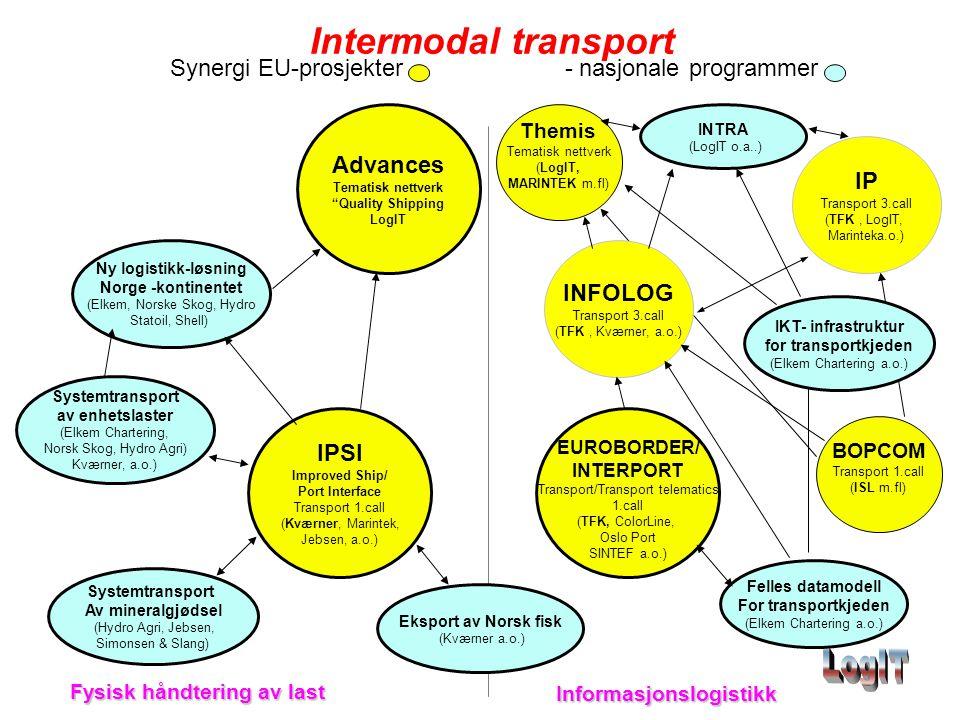 Intermodal transport Synergi EU-prosjekter - nasjonale programmer