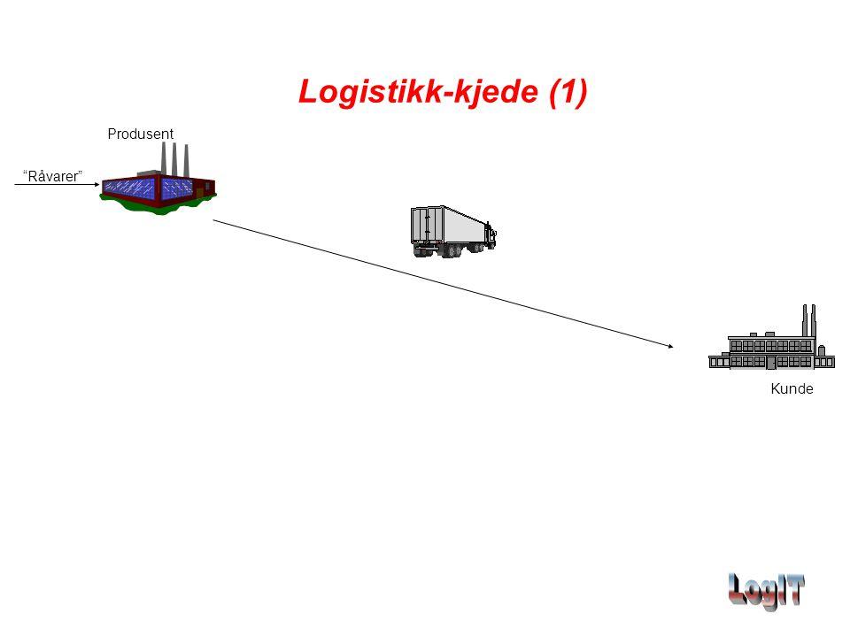 Logistikk-kjede (1) Produsent Råvarer Kunde