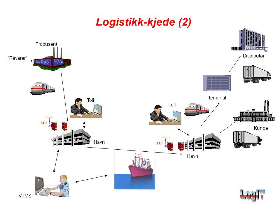 Logistikk-kjede (2) Produsent Distributør Råvarer Terminal Toll Toll