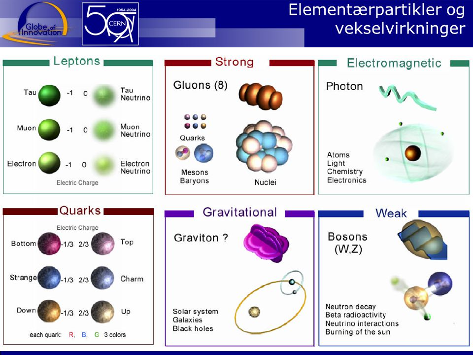 Elementærpartikler og vekselvirkninger