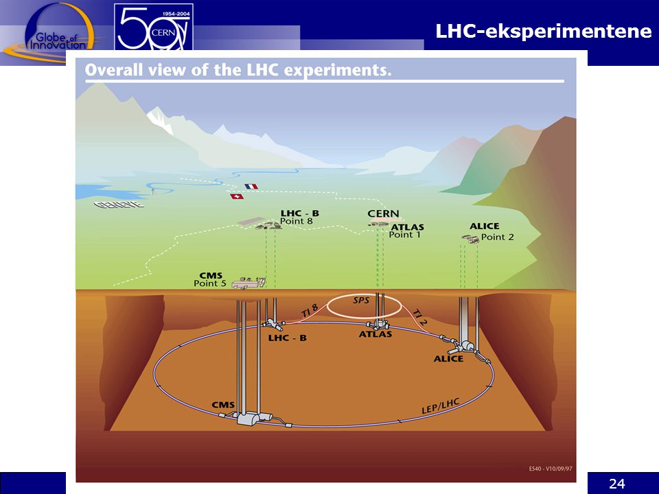 LHC-eksperimentene
