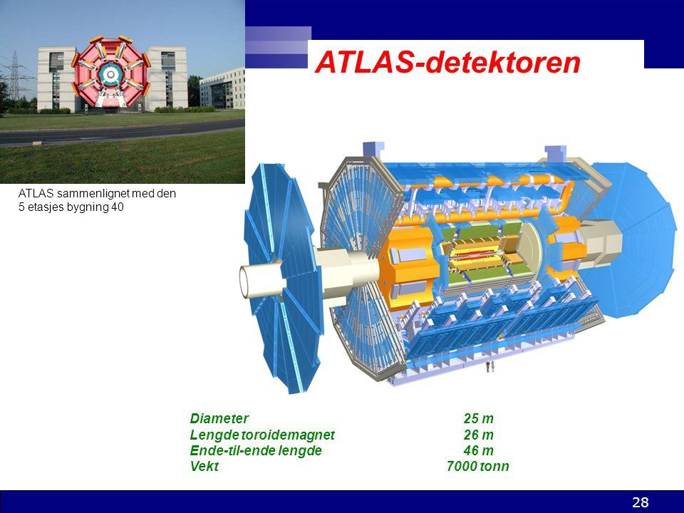 ATLAS-detektoren Diameter 25 m Lengde toroidemagnet 26 m